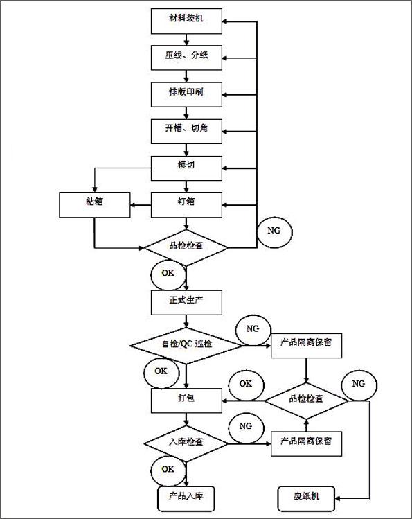 手机音频电路流程图